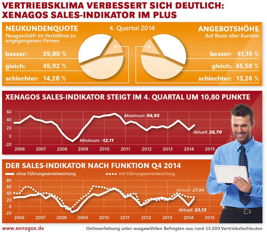 Xenagos Sales-Indikator Q4/2014