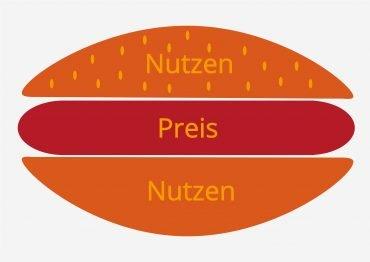 Preisburger