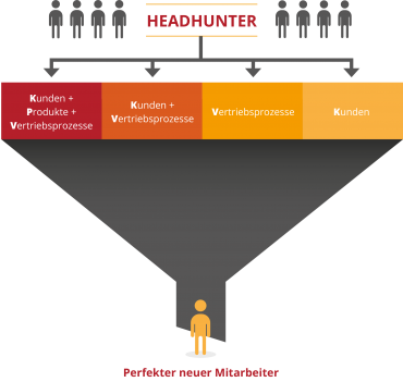 Xenagos_Blog_Headhunter Funnel